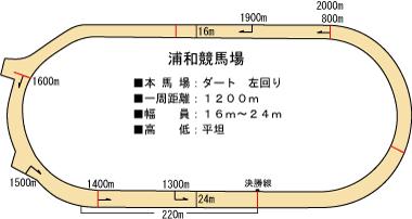 川崎競馬 2000m